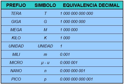 Múltiplos y submúltiplos en electrónica y electricidad